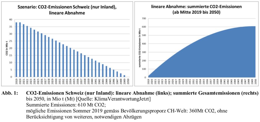 Emissionen CH bei 2050-Netto-Null